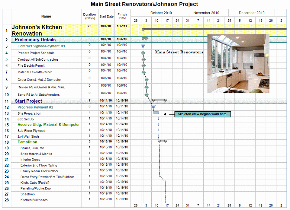Kitchen Renovation Checklist Template Awesome Free Project Management Templates for Construction