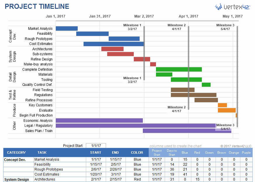 Line Sheet Template Excel Unique Project Timeline Template for Excel