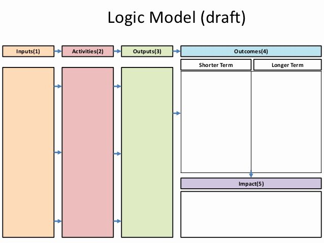 Logic Model Template Powerpoint Awesome Logic Model Template