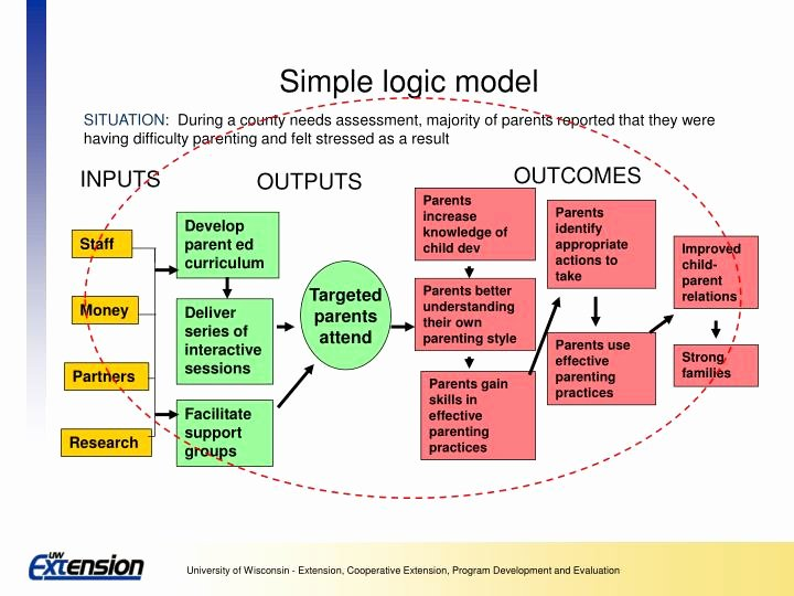 Logic Model Template Powerpoint Awesome Ppt Logic Models A Framework for Program Planning and