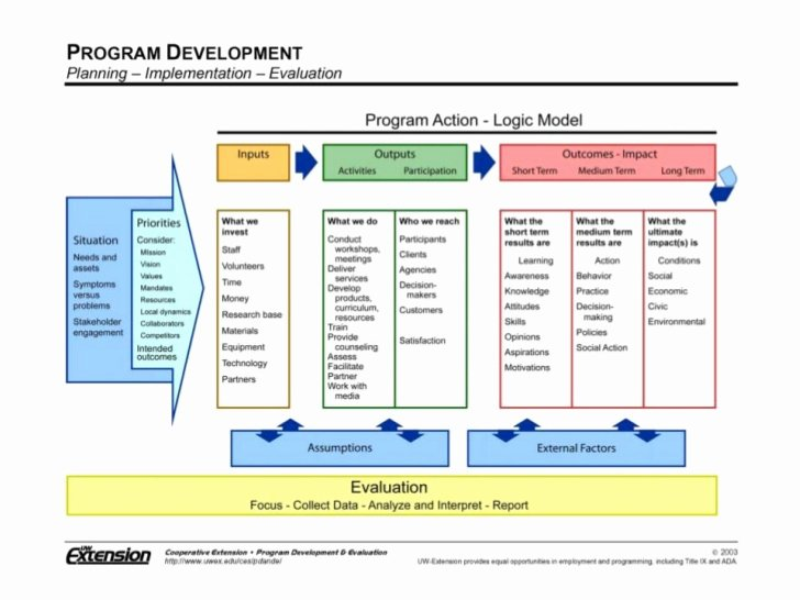 Logic Model Template Powerpoint Awesome theory Change Template