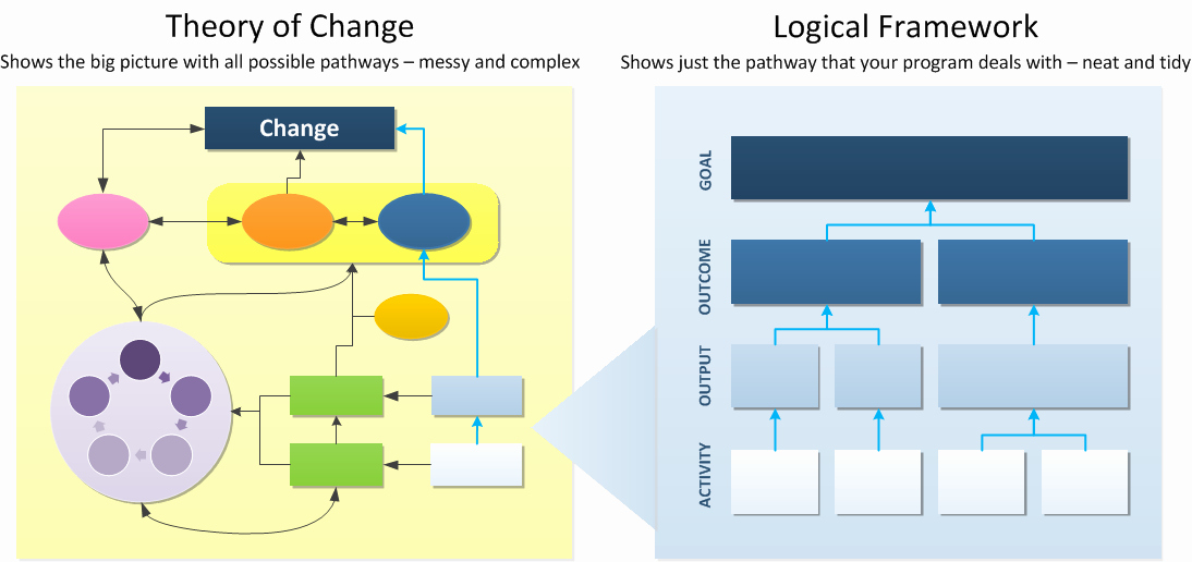 Logic Model Template Powerpoint Awesome theory Of Change Vs Logical Framework What S the