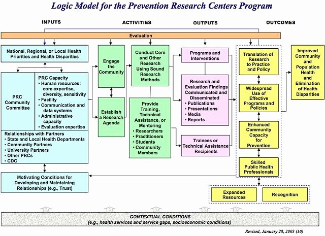 Logic Model Template Powerpoint Best Of Cdc Logic Models Google Search