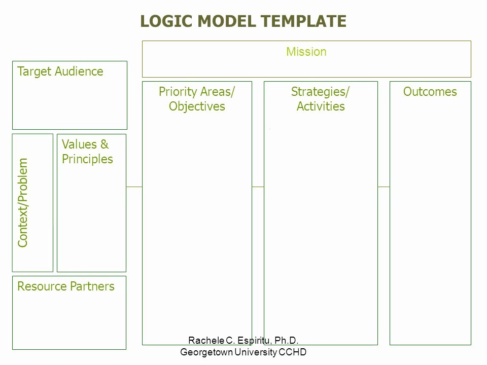 Logic Model Template Powerpoint Best Of Time to Draw Developing A Logic Model Ppt Video Online