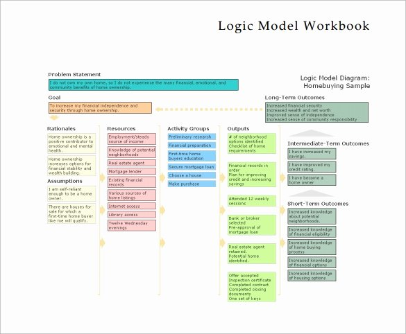 Logic Model Template Powerpoint Lovely Free 11 Sample Logic Models In Pdf