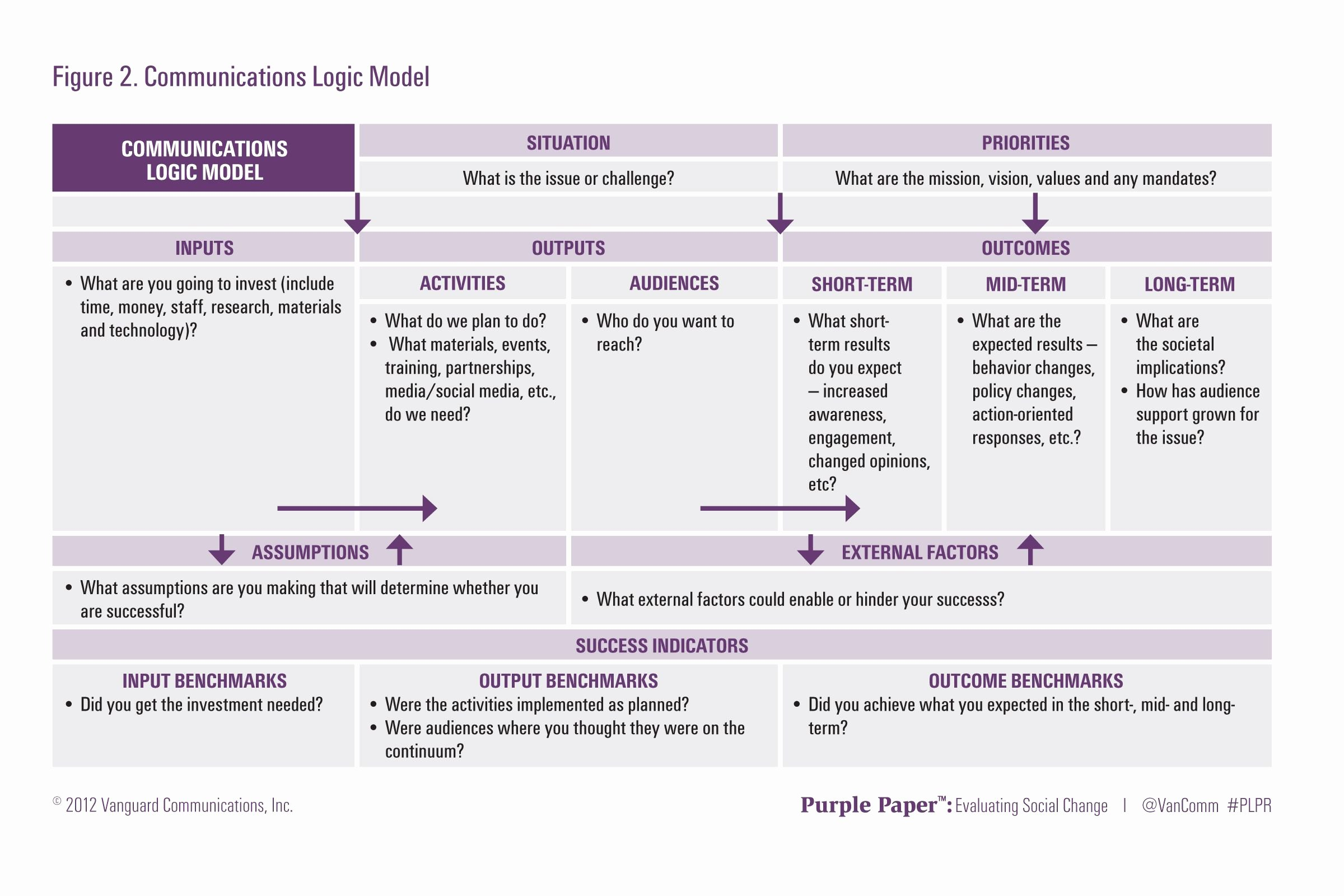 Logic Model Template Powerpoint Luxury Logic Models are A Way to Visualize and Monitor the