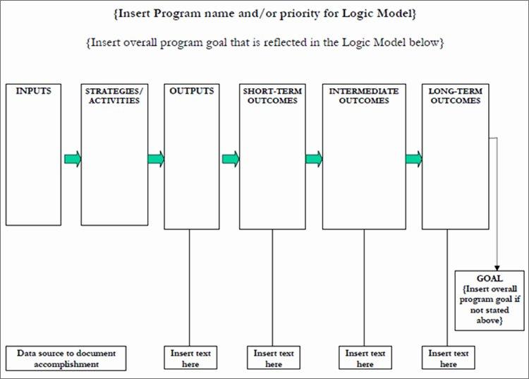 Logic Model Template Powerpoint New Free 6 Blank Logic Model Template Powerpoint Word