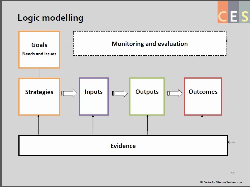 Logic Model Template Powerpoint Unique 10 Inspirational Logic Model Template Powerpoint Maotme