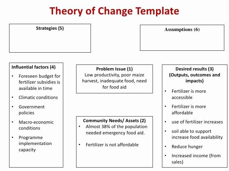 Logic Model Template Powerpoint Unique 9 Best Behavior Change & Logic Models Images On Pinterest