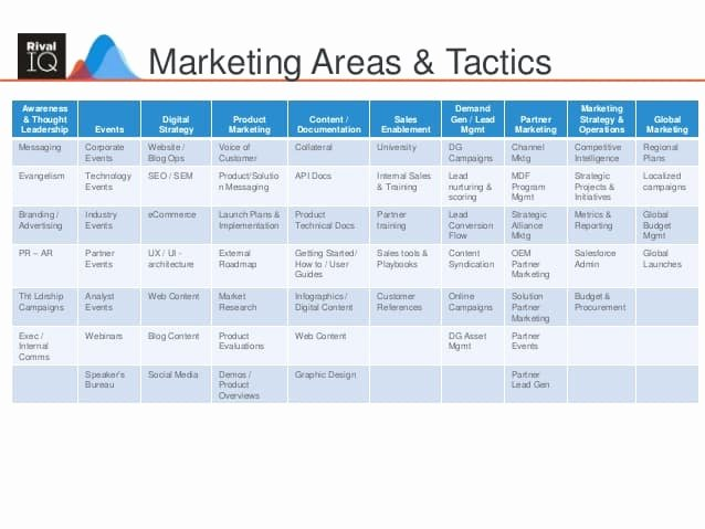 Marketing Action Plan Template Unique Marketing Plan Templates Word Excel Samples