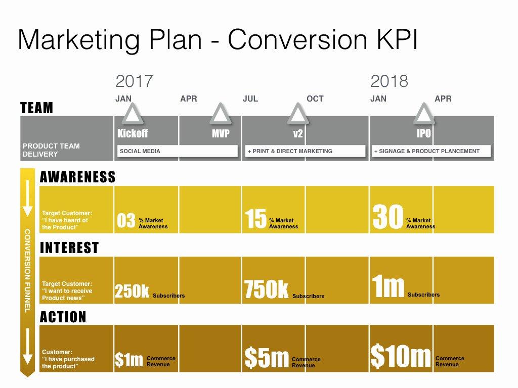 Marketing Action Plan Templates Awesome Keynote Marketing Plan Template Mac Download