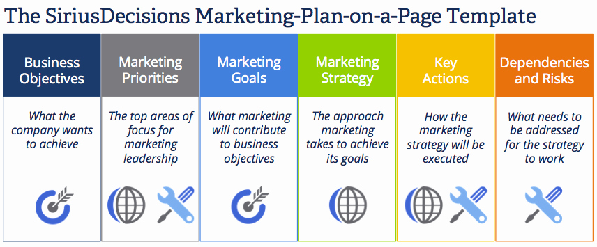 Marketing Action Plan Templates Beautiful Importance Of Digital Marketing In Education Sector – Tips