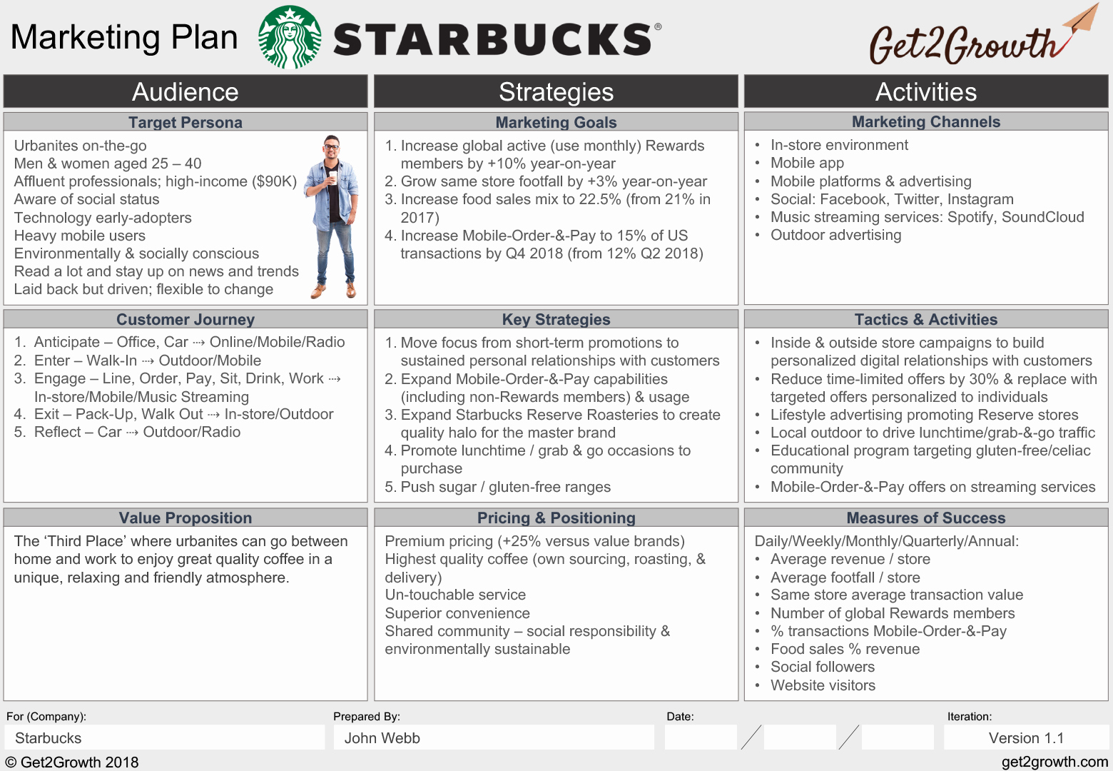 Marketing Action Plan Templates Luxury Marketing Plan Example Starbucks E Page Marketing Plan
