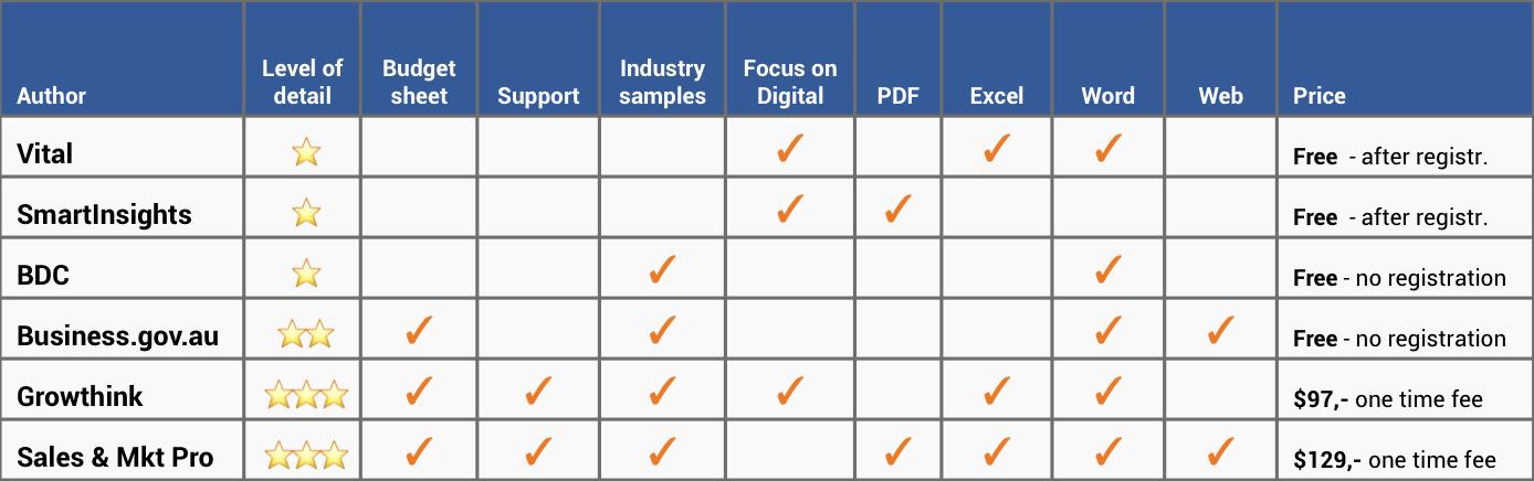 Marketing Action Plan Templates Unique the Best Marketing Plan Templates In Excel and Word