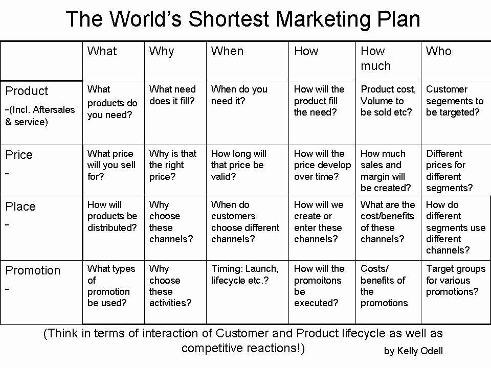 Marketing Plan Outline Template New the World S Shortest Marketing Plan Internet