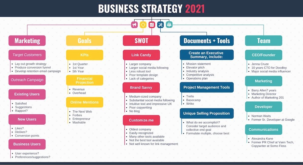 Marketing Plan Outline Template New What is A Marketing Plan and How to Make E 20