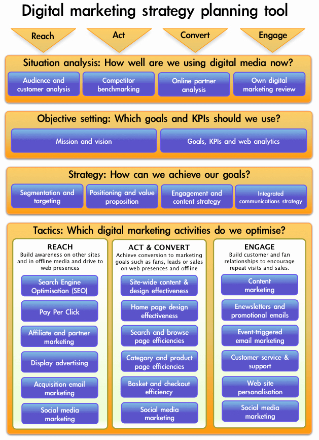 Marketing Plan Outline Template Unique top 10 Smart Insights Internet Marketing Posts Of 2010