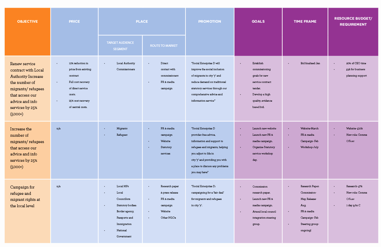 Marketing Plan Outline Template Unique Unltd Developing Your Marketing Strategy & Plan