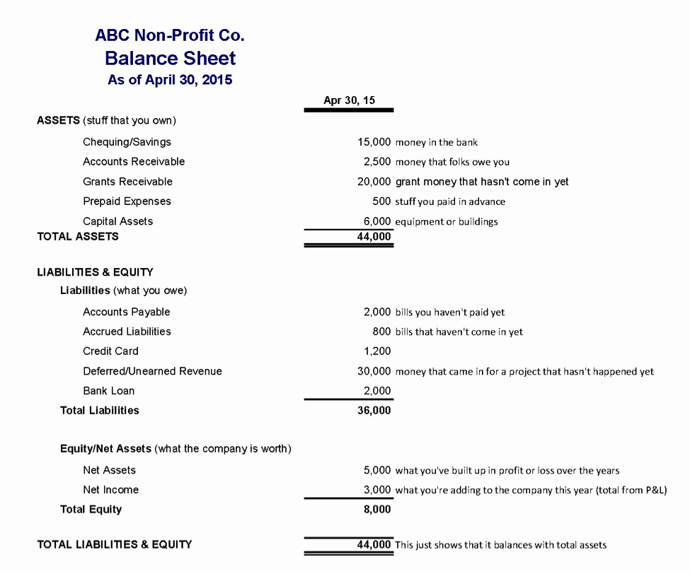 Non Profit Balance Sheet Template Best Of How to Read Financial Statements Part 3 the Balance Sheet