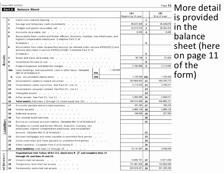 Non Profit Balance Sheet Template Elegant More Detail is Provided In the Balance Sheet Here On Page