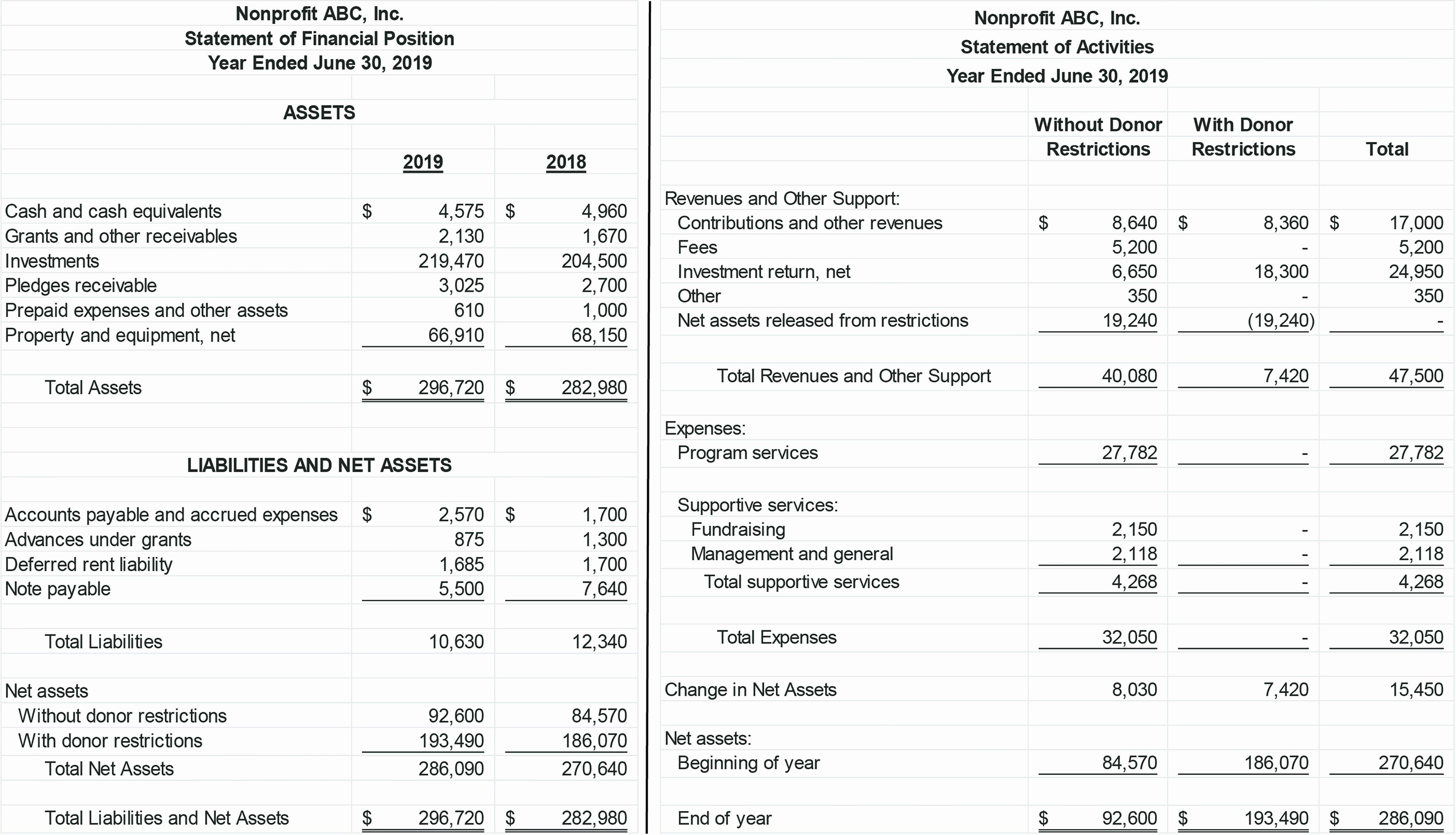 Non Profit Balance Sheet Template Lovely Financial Statement format for sole Proprietorship