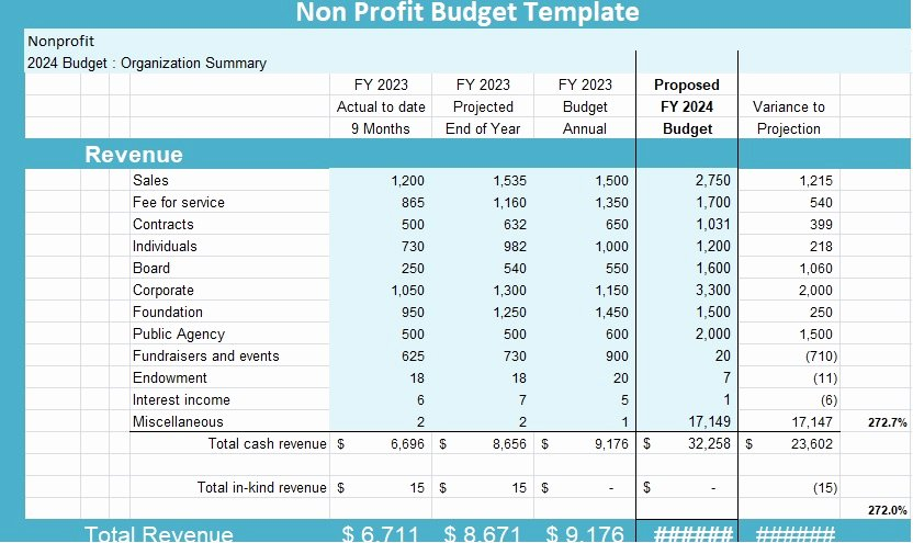 Non Profit Budget Template Excel Inspirational Non Profit Bud Template