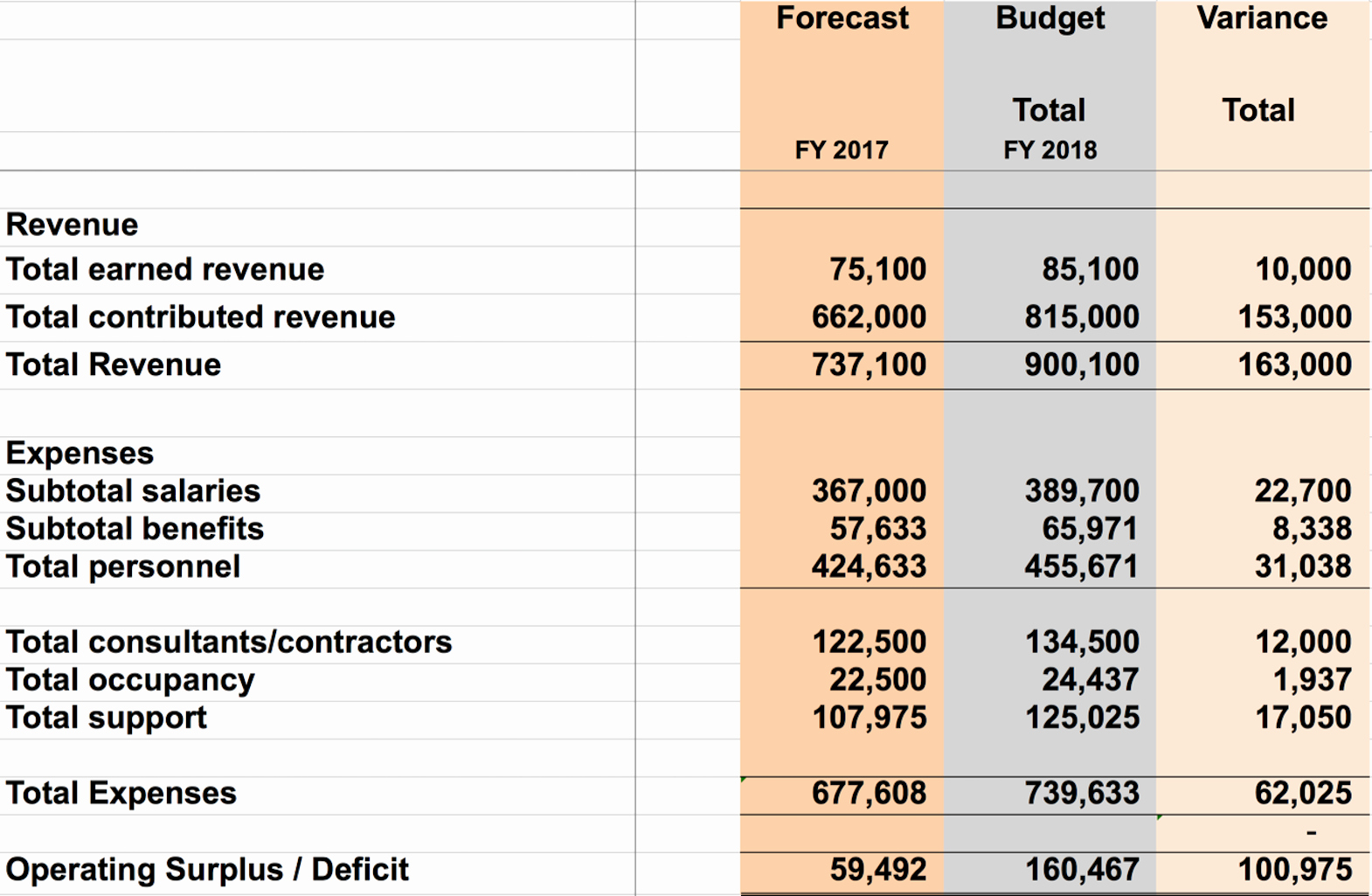 Non Profit organization Budget Template Unique Bud Ing Best Practices