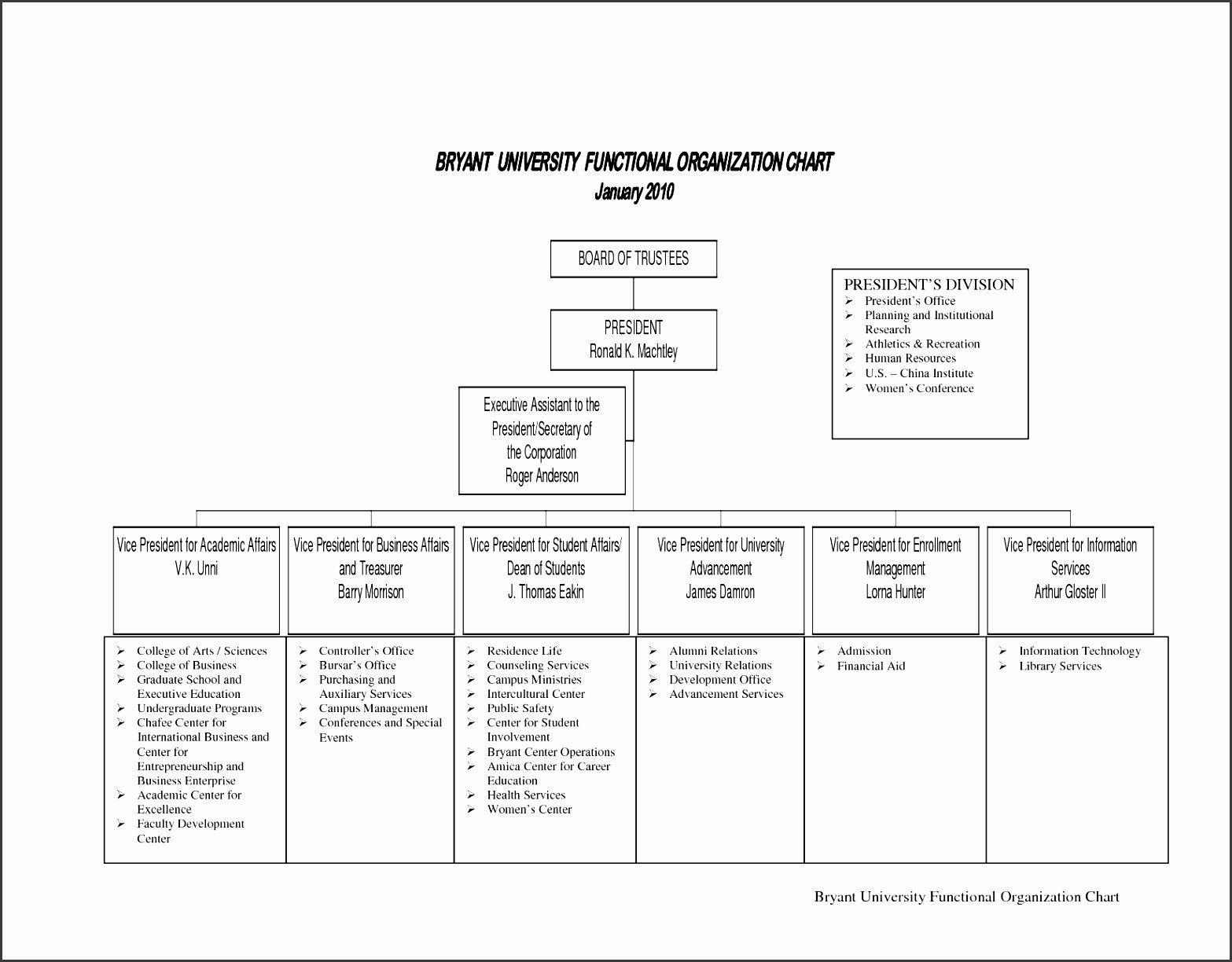Non Profit organization Structure Template Awesome 9 Non Profit organization Chart Template