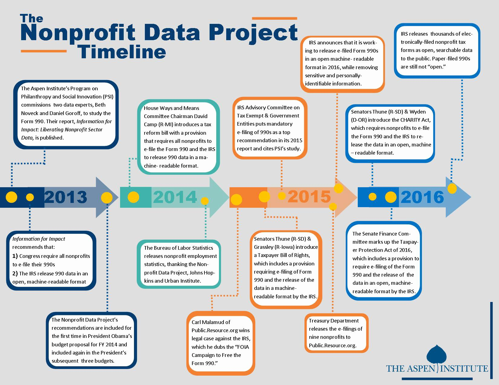 Non Profit organization Structure Template Awesome Nonprofit Data Project Updates the aspen Institute