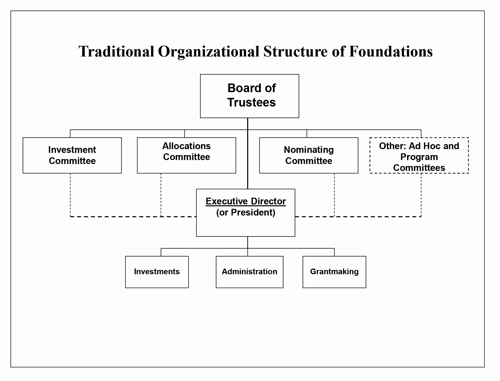 Non Profit organization Structure Template Unique Foundation Structure Traditional organizational Structure