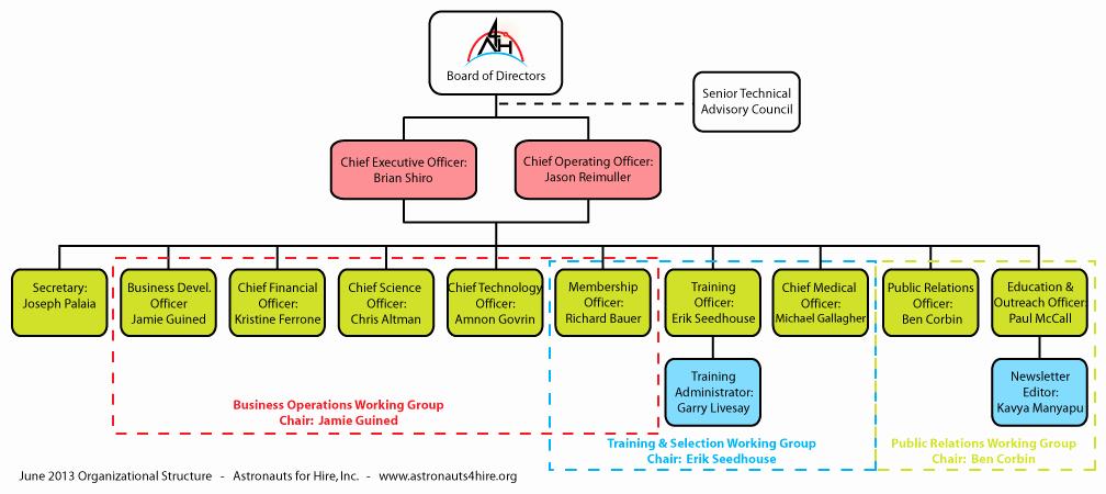 Non Profit organization Structure Template Unique Non Profit organization Chart Template Google Search