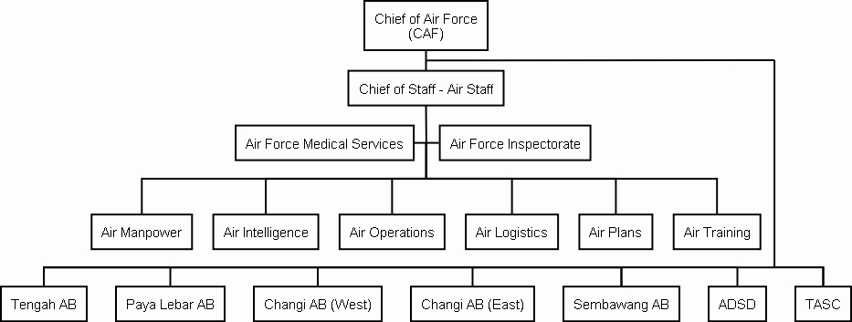 Non Profit organizational Chart Template Best Of File Rsaf org Chart