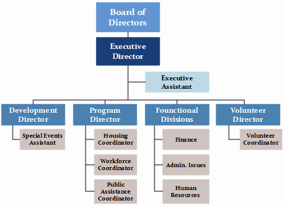 Non Profit organizational Chart Template Fresh Nonprofit org Chart Definition & Key Points