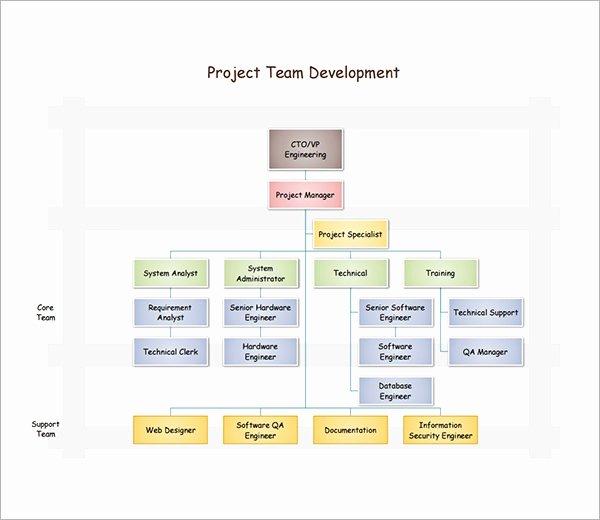 Non Profit organizational Chart Template New 10 organizational Chart Template Download Free