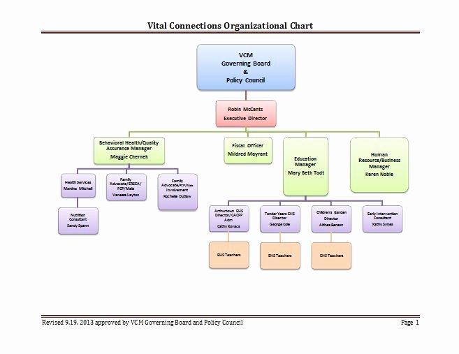 Non Profit organizational Chart Template Unique 40 Free organizational Chart Templates Word Excel