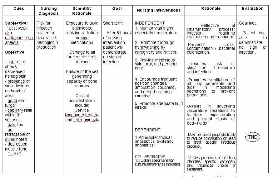 Nursing Care Plans Template Unique Strict Adherence to Patient Care Plans Necessary for Safe