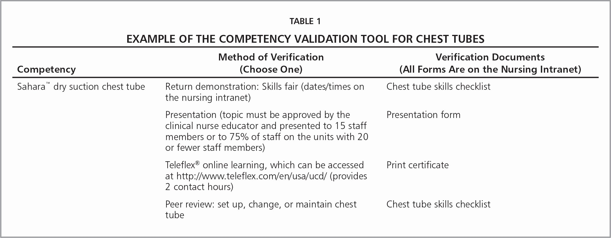 Nursing Competency assessment Template Awesome From Chaos to Petency Implementing A New Petency