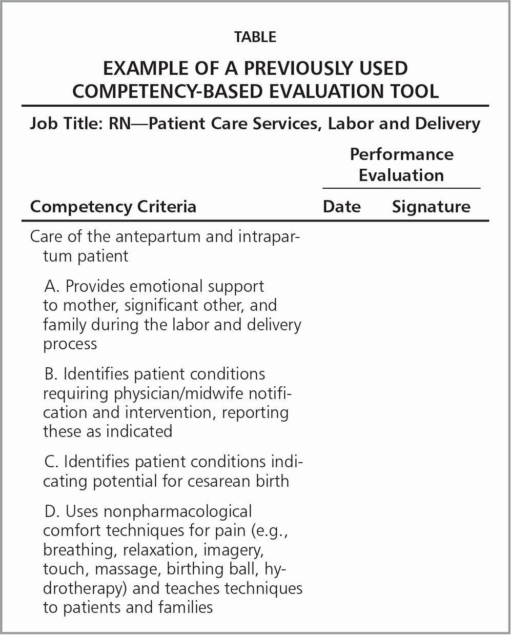 Nursing Competency assessment Template Beautiful Perinatal Nurses' Perceptions Of Petency assessments