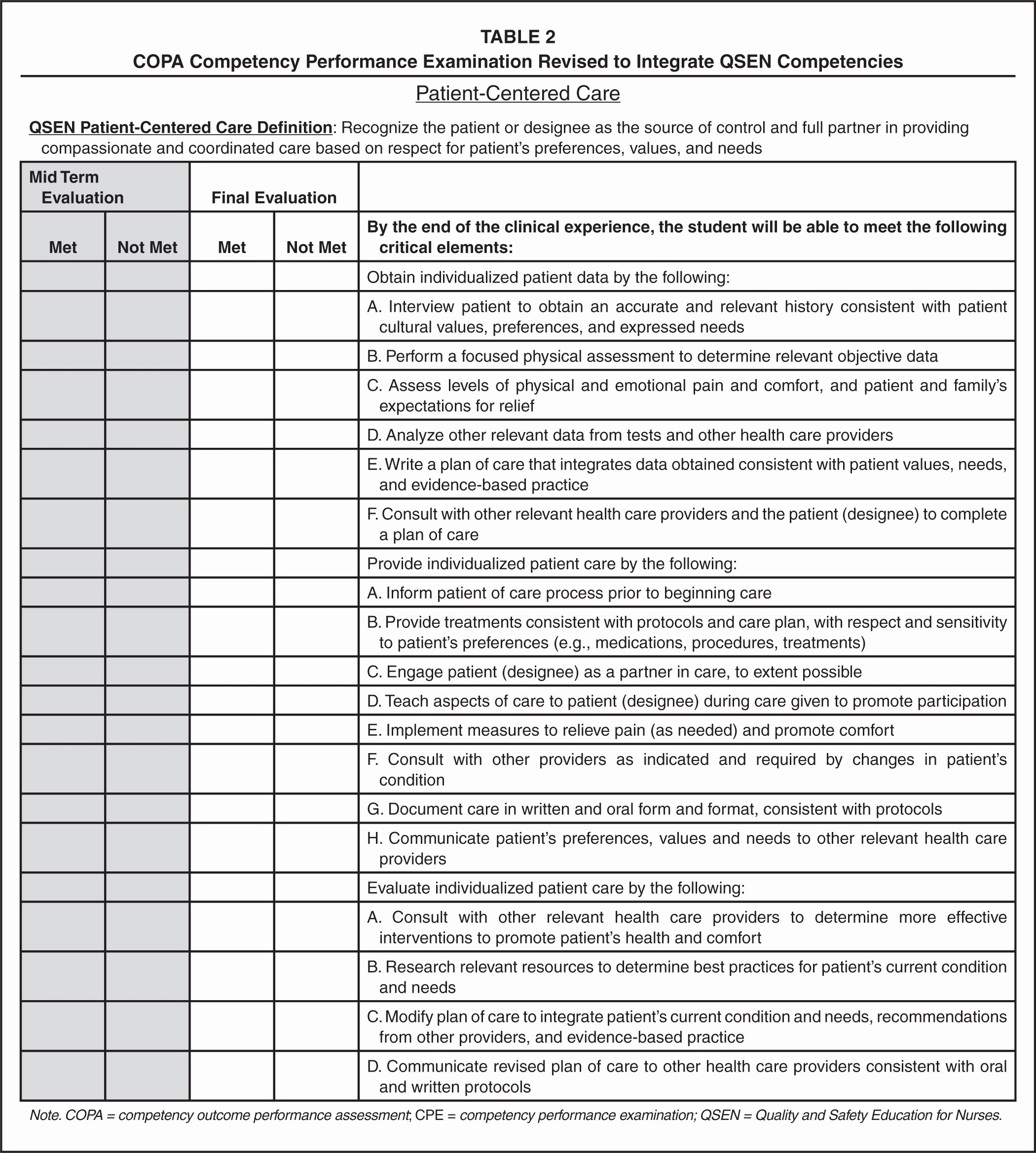 Nursing Competency assessment Template Fresh Using Quality and Safety Education for Nurses to Enhance