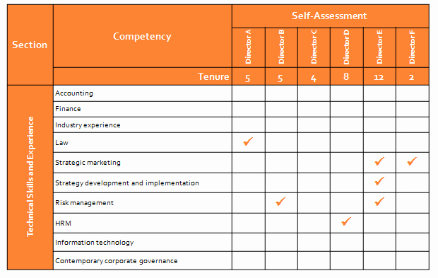 Nursing Competency assessment Template Inspirational 9 Basic Skills assessment Examples Pdf