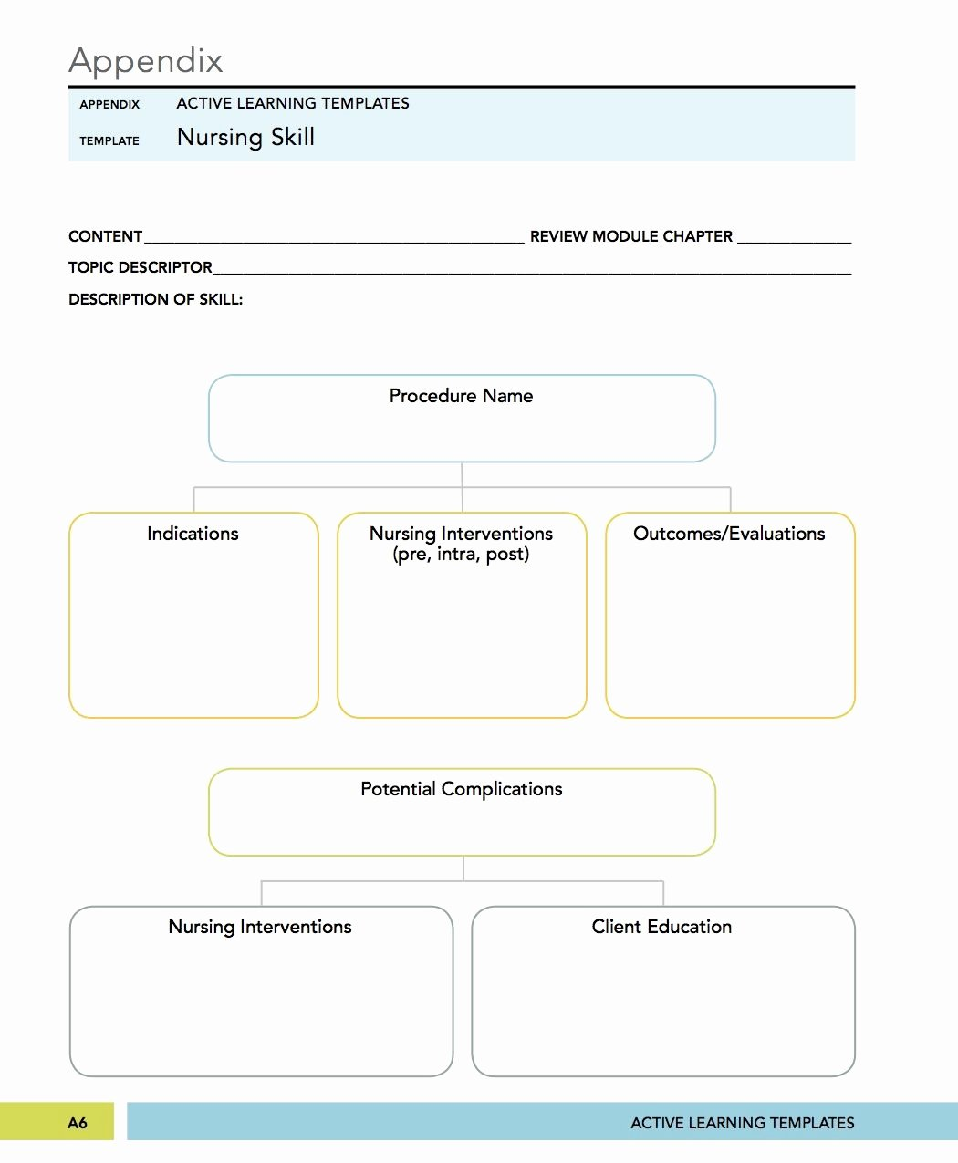 Nursing Concept Map Template Inspirational Medical Surgical Mental Health Nursing Nursing Skill