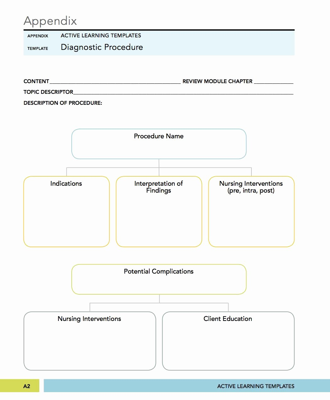 Nursing Concept Mapping Template Beautiful Medical Surgical Mental Health Nursing Diagnostic