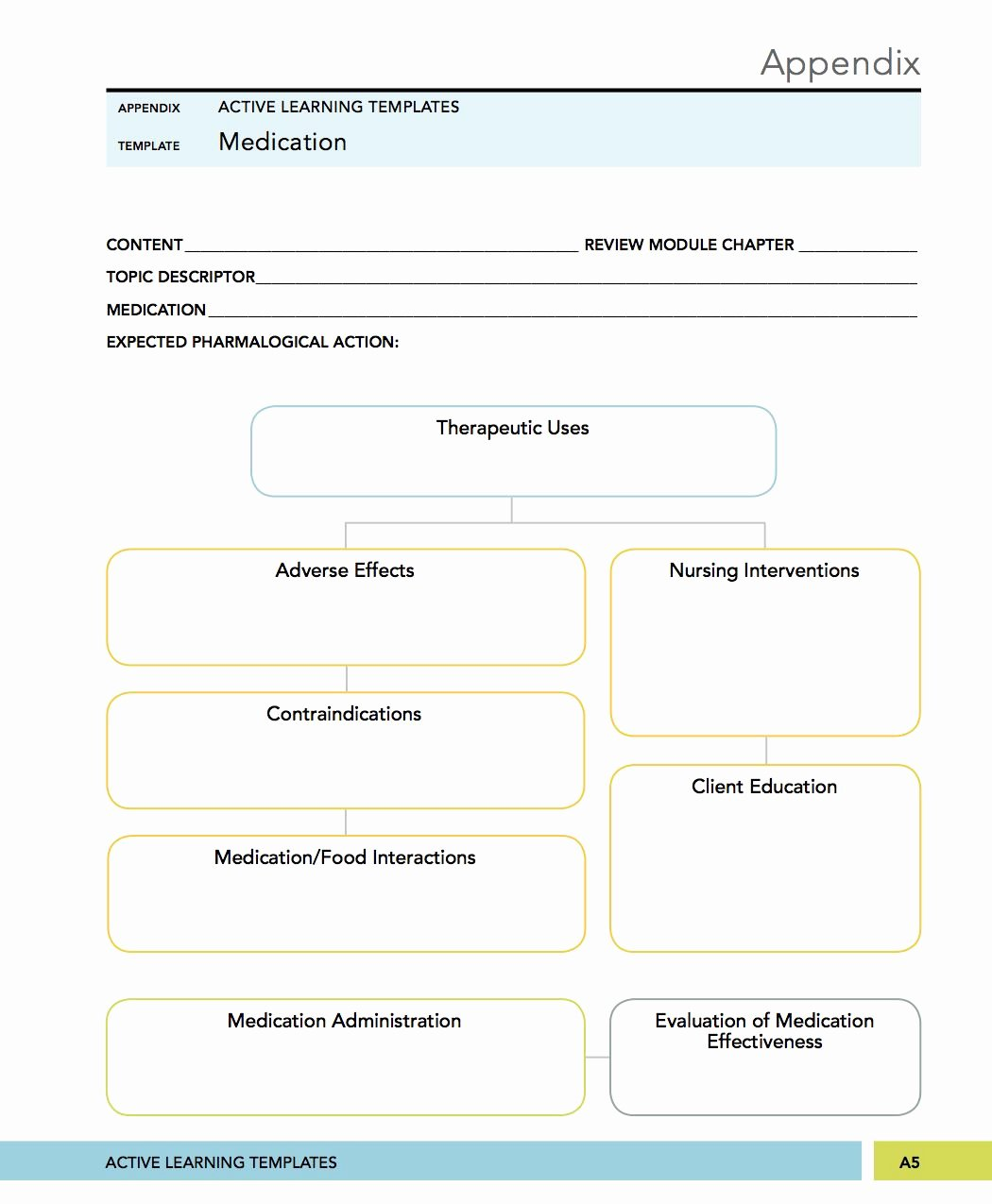 Nursing Concept Mapping Template New Medical Surgical Mental Health Nursing Medication Concept