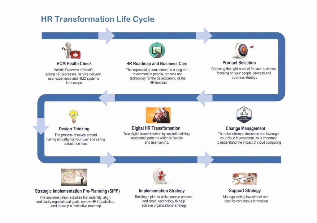 Organizational Change Management Plan Template Awesome organizational Change Management Process Ppt Process Pdf