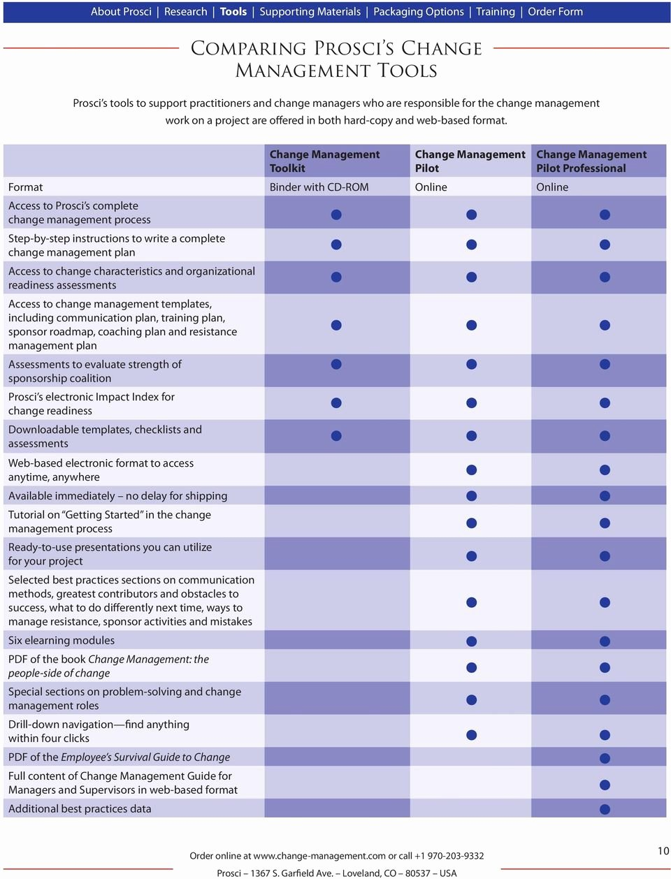 Organizational Change Management Plan Template Awesome Prosci Change Management Series Pdf