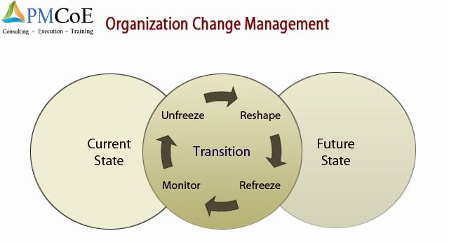 Organizational Change Management Plan Template Fresh organizational Change Management Plan Template Consists Of