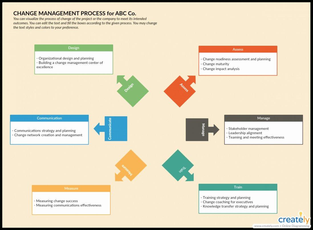 Organizational Change Management Plan Template Fresh organizational Change Proposal Template