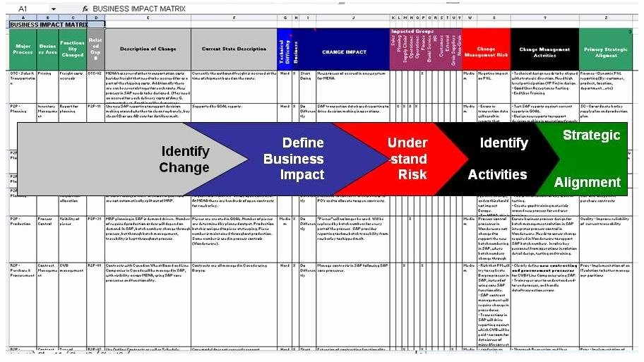 Organizational Change Management Plan Template Lovely Improve Your Business Making the Business Impact Matrix