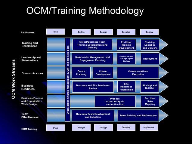 Organizational Change Management Plan Template Lovely Sap organization Change Management