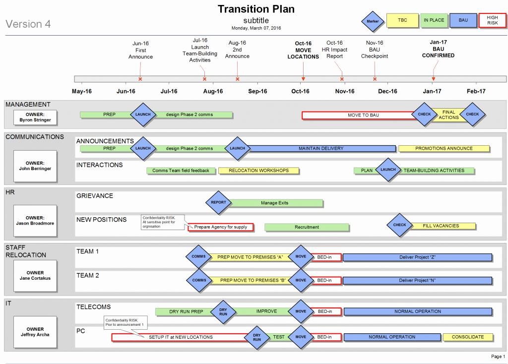 Organizational Change Management Plan Template Luxury Simple Change Management Plan Example Template Excel